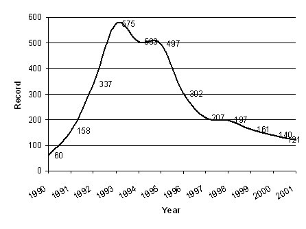 Total Quality Management, 1990-2001 - Source: Ponzi & Koenig, 2002