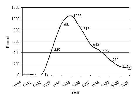 Business Process Reengineering, 1990-2001 - Source: Ponzi & Koenig, 2002