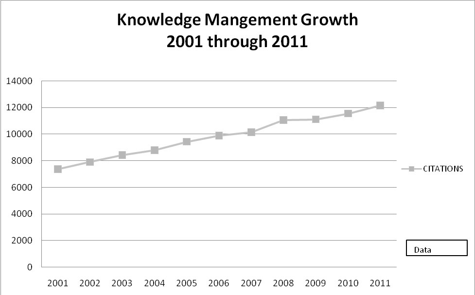 KM Growth 2001-2011
