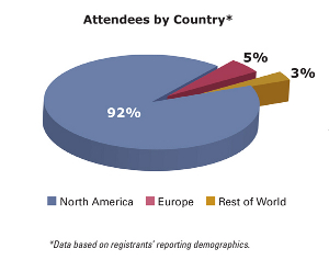 Attendees by Country