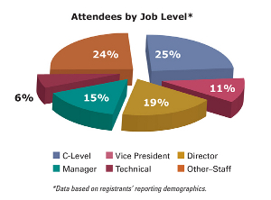 Attendees by Job Level